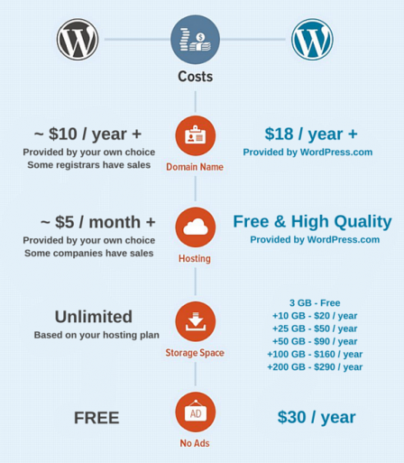 wp-cost-comparison-2015-2-448x513